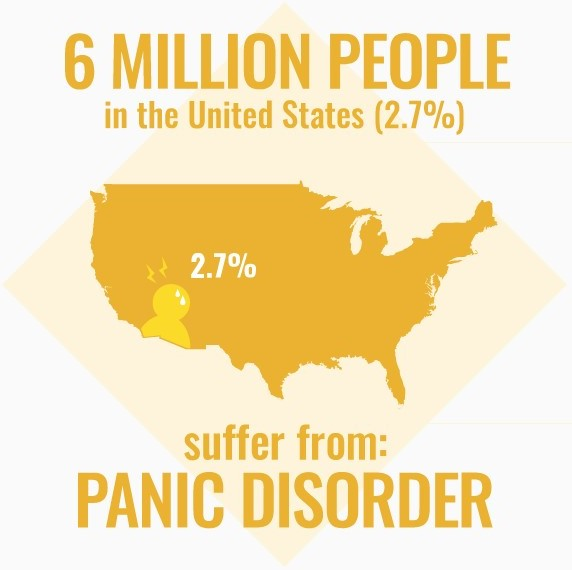 6 million people in the united states suffer from panic disorder