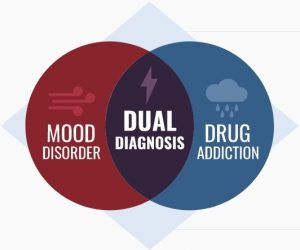 the connection between mood disorders and drug addiction is known as dual diagnosis