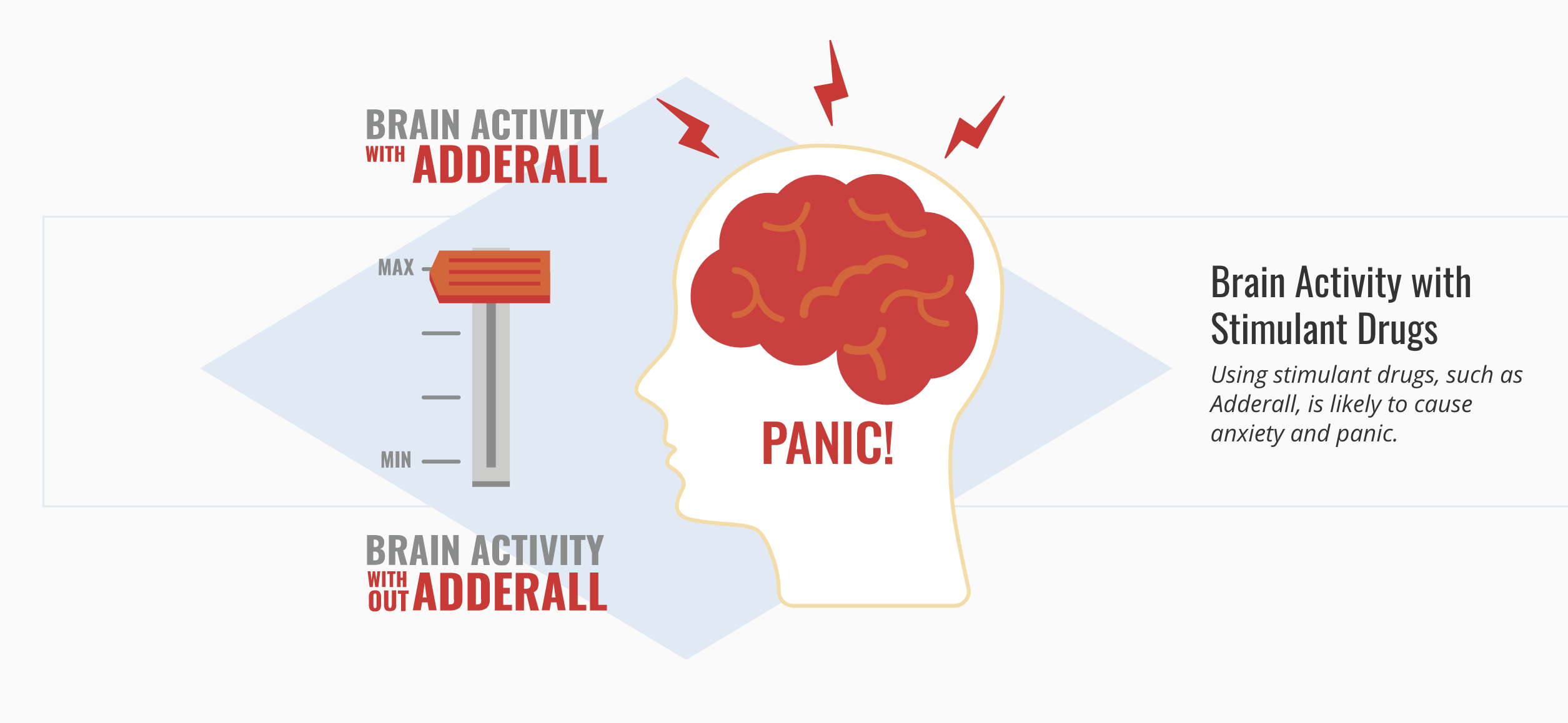 brain activity with stimulant drugs like Adderall