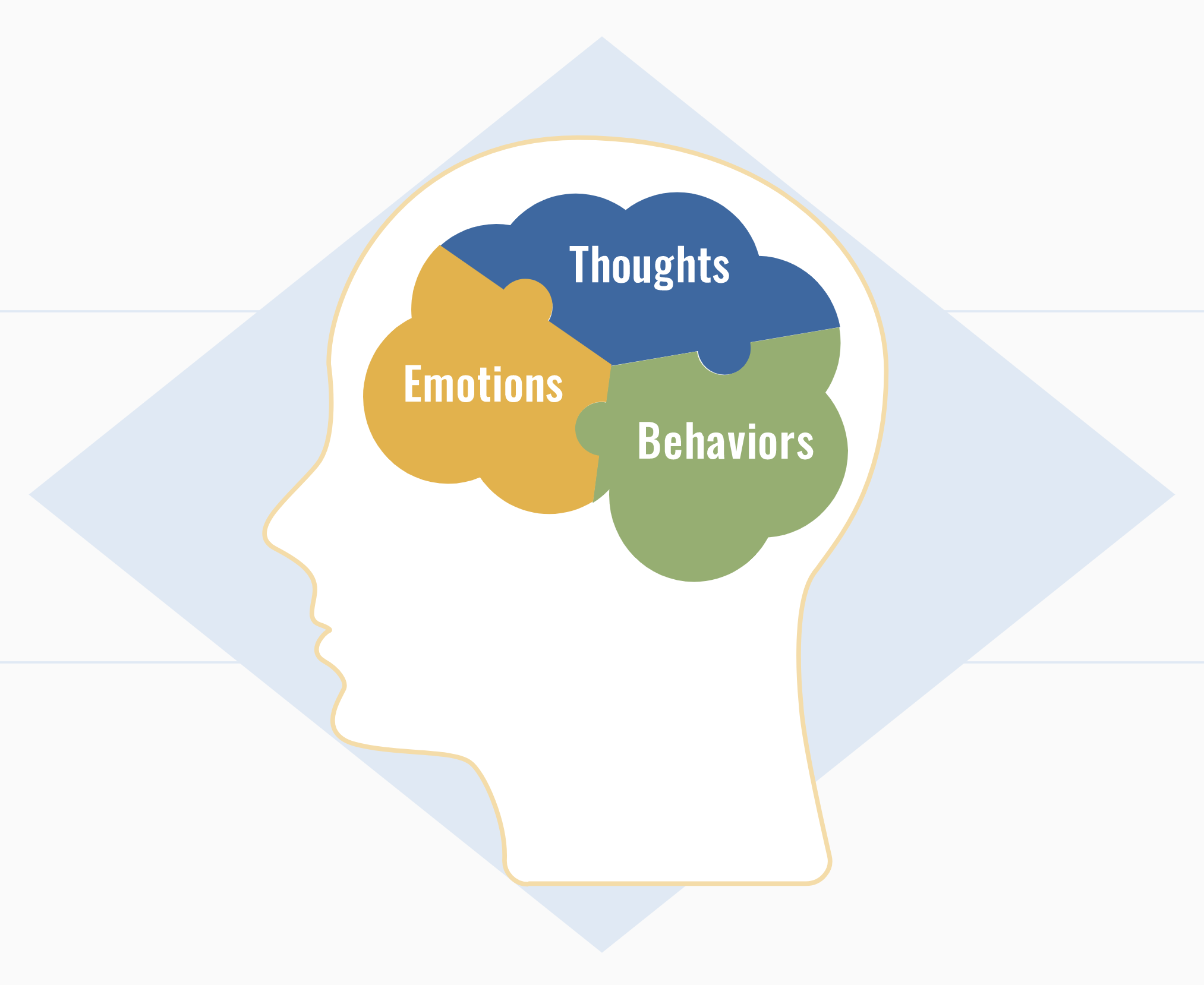 Cognitive behavioral therapy works by changing negative and unhelpful thoughts, behaviors, and emotions